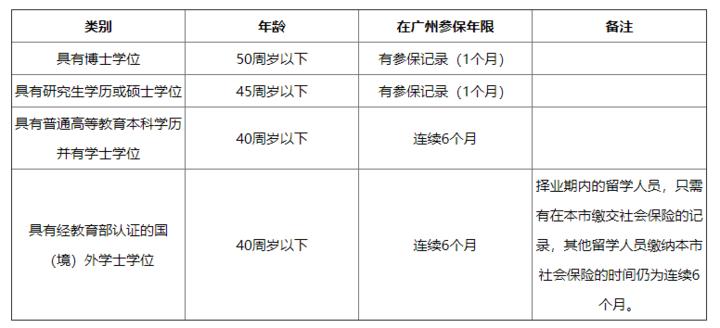 广州学历入户申请条件-广州米兔入户咨询