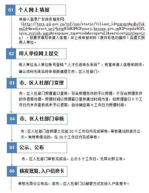 广州人才引进入户流程