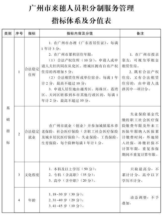 广州积分入户,广州积分入户条件,广州米兔入户咨询