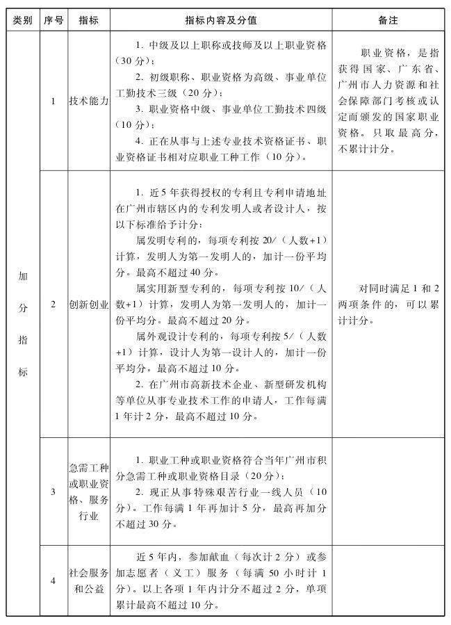 积分入户加分条件,广州积分入户加分指标2020,广州积分入户