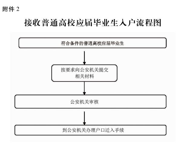 广州接收普通高校应届毕业生入户流程图-广州应届生入户-米兔入户咨询