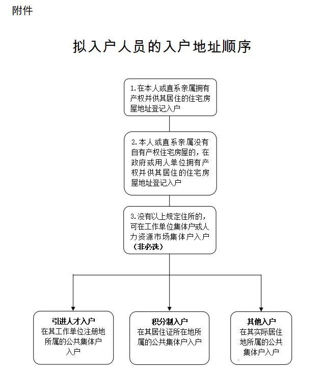 广州入户人员的入户地址顺序