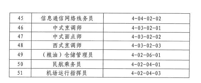2020年广州市积分急需工种或职业资格目录