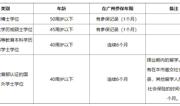广州学历入户申请条件,广州学历入户2020年政策_广州米兔入户咨询