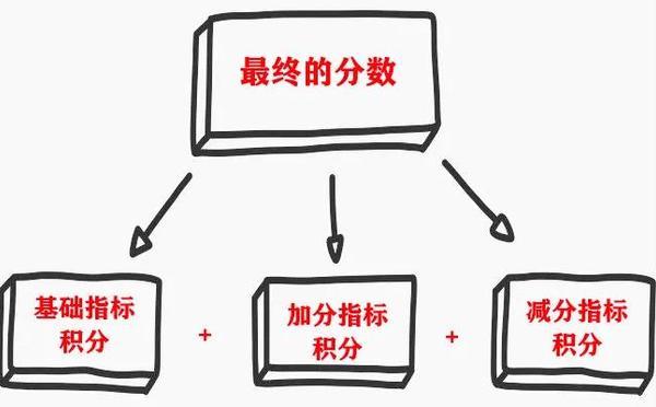广州积分入户分数怎么计算分值的,积分入户指标有哪些_广州米兔入户咨询