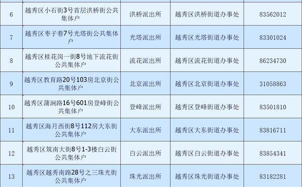 广州市公共集体户汇总表_广州米兔入户咨询