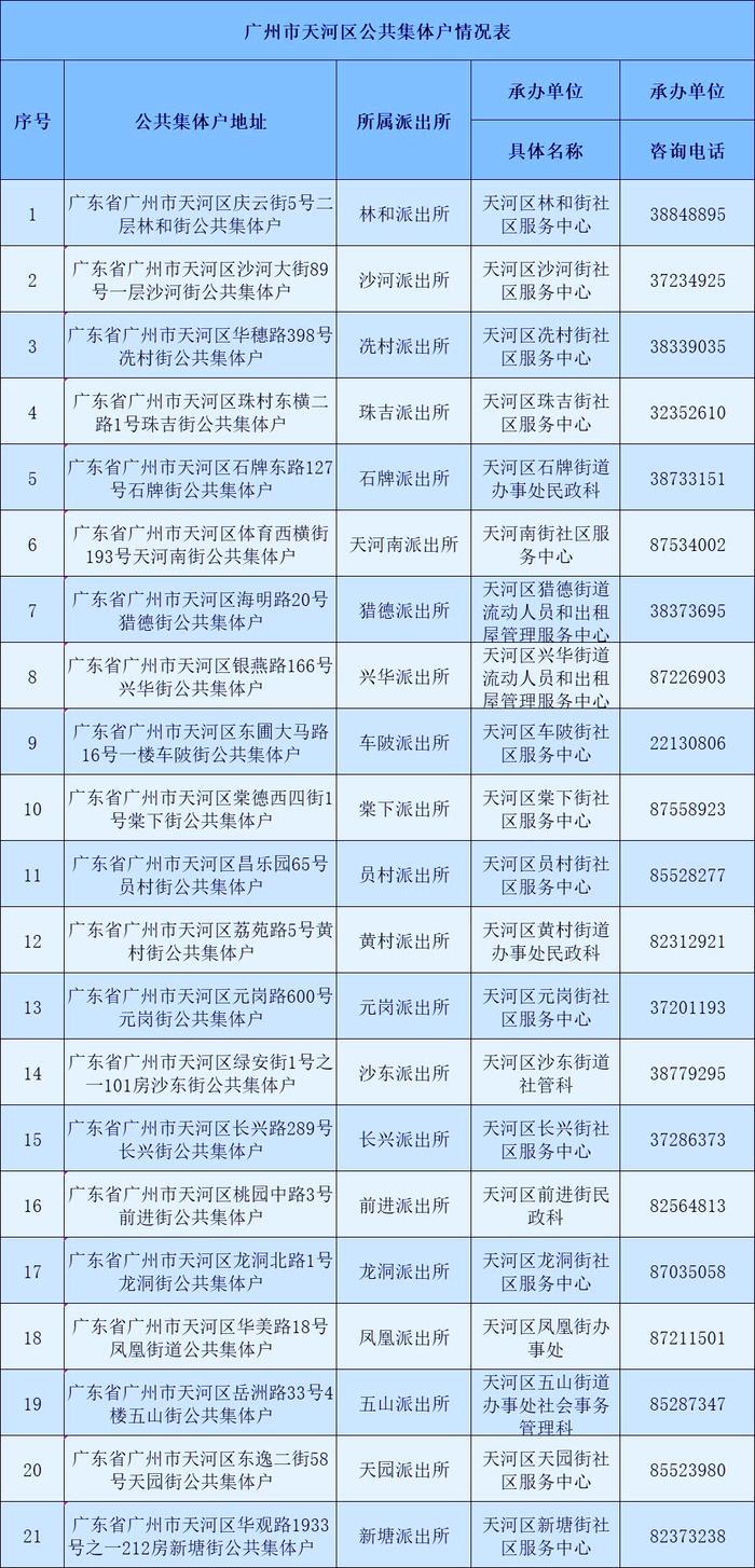 广州市越秀区公共集体户总览表-广州米兔入户咨询