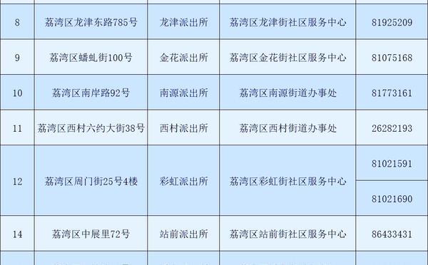 广州市荔湾区公共集体户总览表(所属街道、派出所、地址)_广州米兔入户咨询