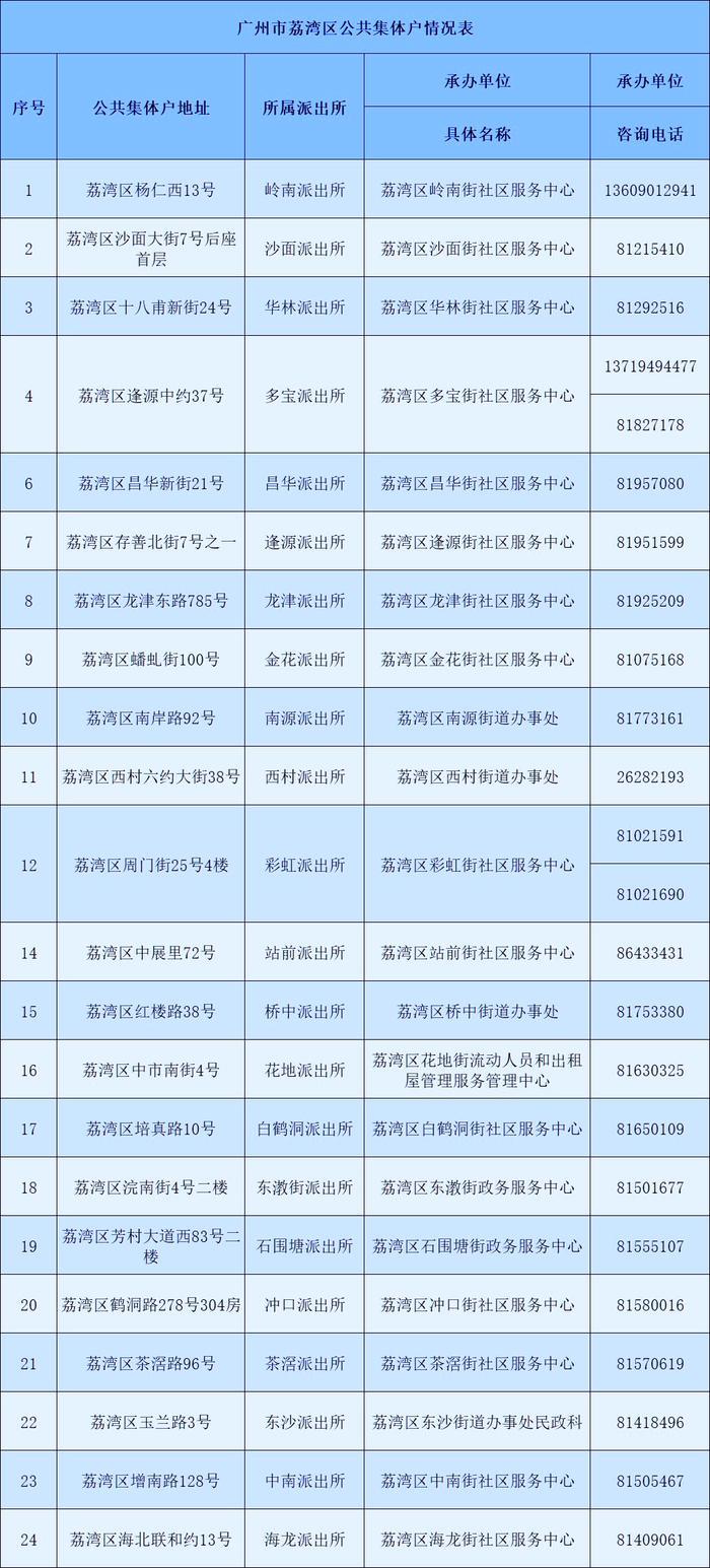 广州市荔湾区公共集体户总览表-广州米兔入户咨询