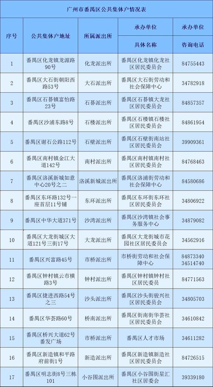 广州市番禺区公共集体户总览表-广州米兔入户咨询