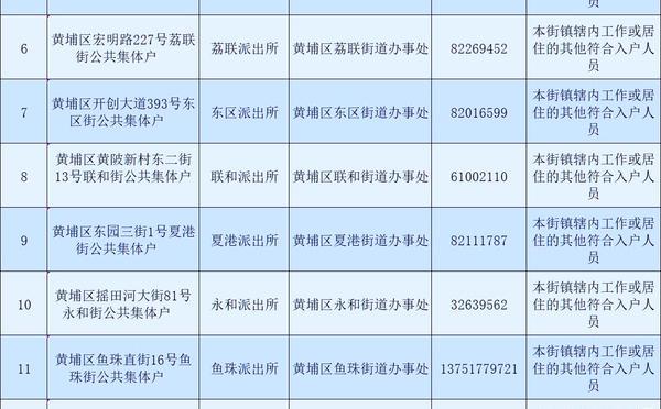 广州市黄埔区公共集体户总览表(所属街道、派出所、地址)_广州米兔入户咨询