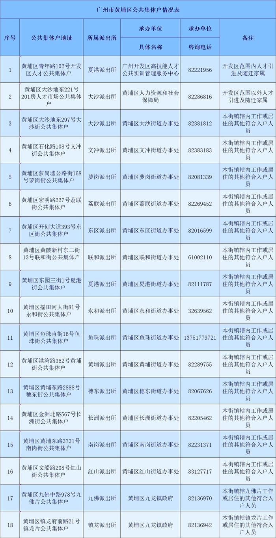 广州市黄埔区公共集体户总览表-广州米兔入户咨询