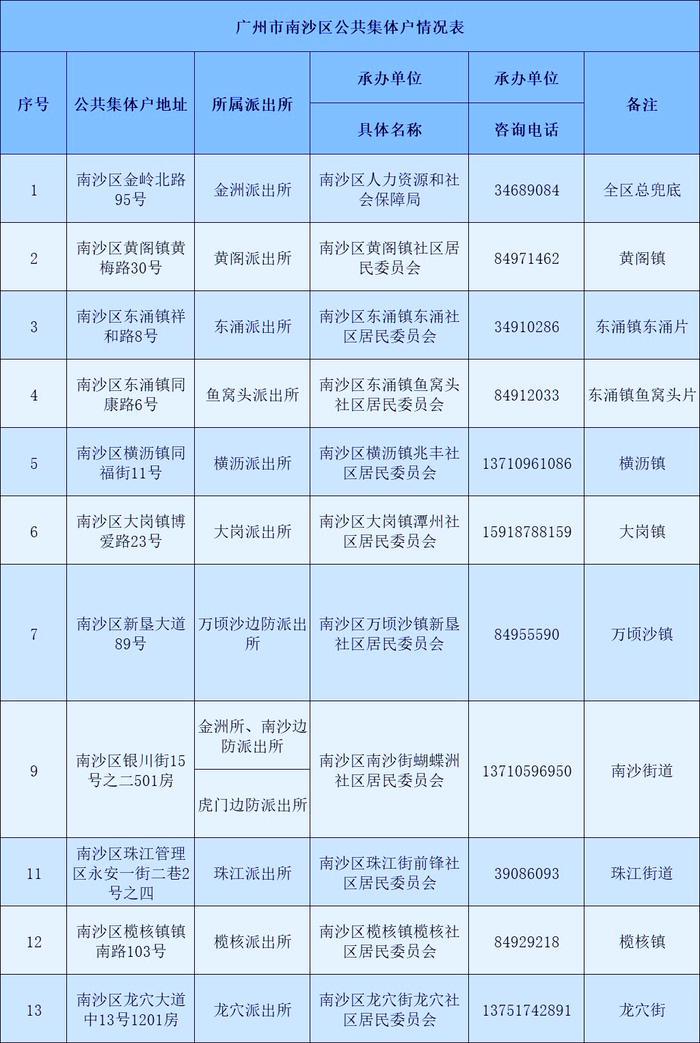 广州市南沙区公共集体户总览表-广州米兔入户咨询
